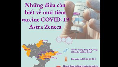 Những điều cần biết về mũitiêm vaccine Covid-19 Astra Zeneca