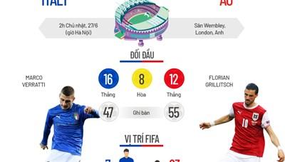 Tương quan trước trận Italy - Áo