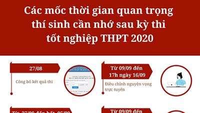 [Infographic] Những điều cần lưu ý sau khi hoàn thành kỳ thi tốt nghiệp THPT 2020