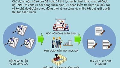 [Infographic] Quy trình liên thông thủ tục hành chính