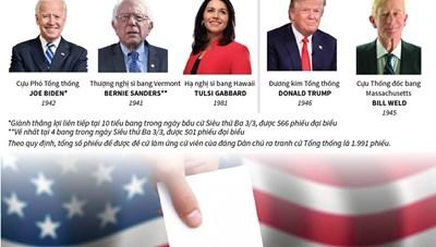 [Infographics] Bầu cử Mỹ 2020: 5 gương mặt ứng cử viên sáng giá