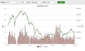 Giá trị giao dịch cổ phiếutrên HNX tăng
