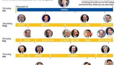 [Infographics] 13 năm tại vị của Thủ tướng Đức Angela Merkel