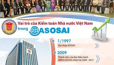 [Infographics] Vai trò của Kiểm toán Nhà nước Việt Nam trong ASOSAI