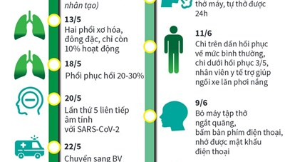 [Infographics] Sự phục hồi kỳ diệu của bệnh nhân 91 mắc Covid-19