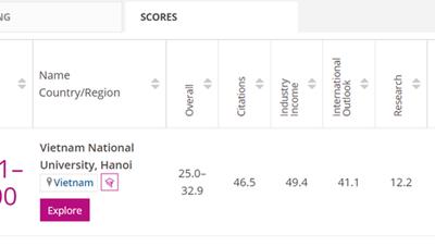 Việt Nam có trường đại học lot top thế giới trong lĩnh vực Khoa học cơ bản