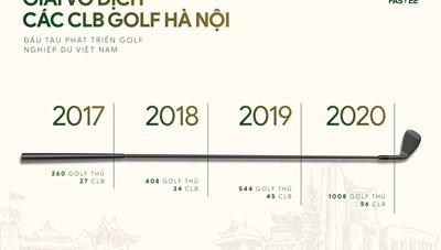 Giải Vô địch các CLB Golf Hà Nội - 'Ngọn cờ đầu' của phong trào golf Việt