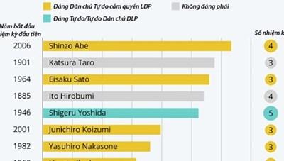 Những Thủ tướng Nhật Bản tại nhiệm lâu nhất trong lịch sử