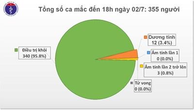 Tin Covid-19 chiều 2/7: Việt Nam chỉ còn 12 bệnh nhân dương tính