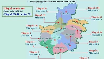 Hải Dương tiếp tục cách ly xã hội đối với 10 xã, phường ở Kinh Môn