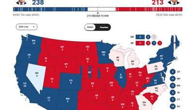 Bầu cử Mỹ: Ông Trump bất ngờ rút ngắn khoảng cách với Biden