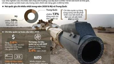 Thế giới chi tiêu quân sự rất cao trong năm 2020 dù có dịch Covid-19