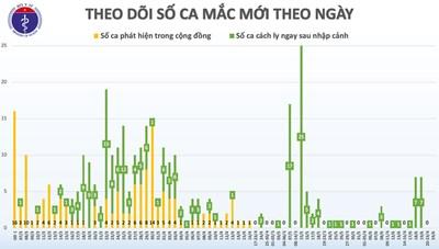 Việt Nam chỉ còn 15 bệnh nhân dương tính với Covid-19