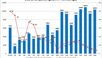 Đà Nẵng: 1 tiểu thương chợ đầu mối Hòa Cường dương tính virus SARS-CoV-2