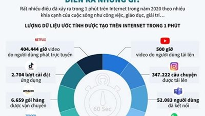 [Infographics] Một phút trên Internet năm 2020 diễn ra những gì?