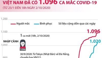 [Infographics] Việt Nam ghi nhận 1.096 ca mắc Covid-19