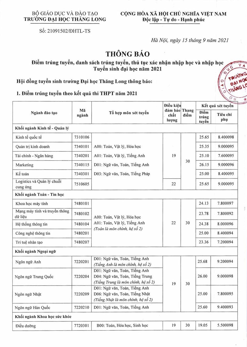 Đại học Thăng Long công bố điểm chuẩn kèm tiêu chí phụ - Ảnh 1