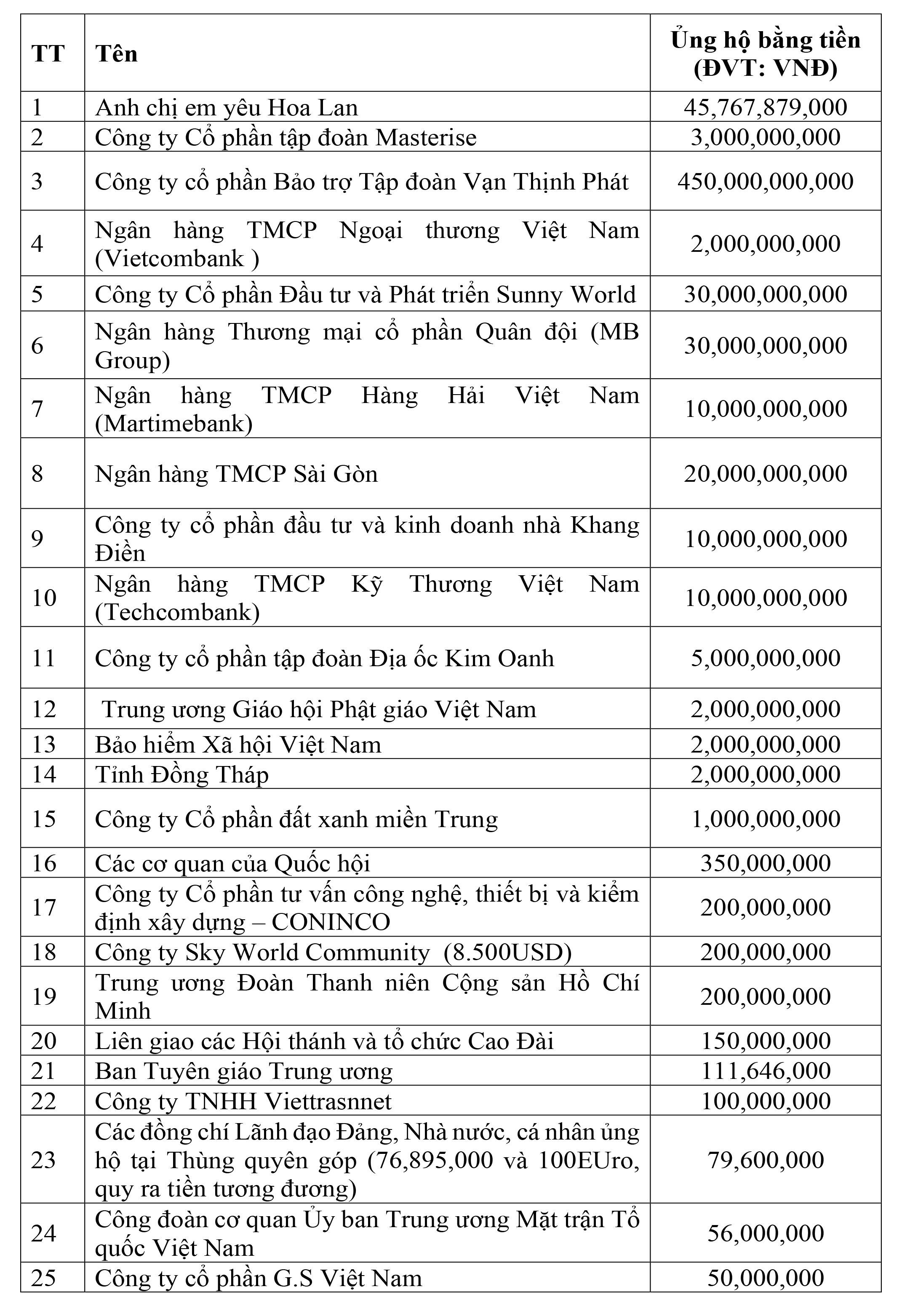 Danh sách các cơ quan, đơn vị, doanh nghiệp, tổ chức và cá nhân ủng hộ công tác phòng, chống dịch thông qua UBTƯ MTTQ Việt Nam - Ảnh 1