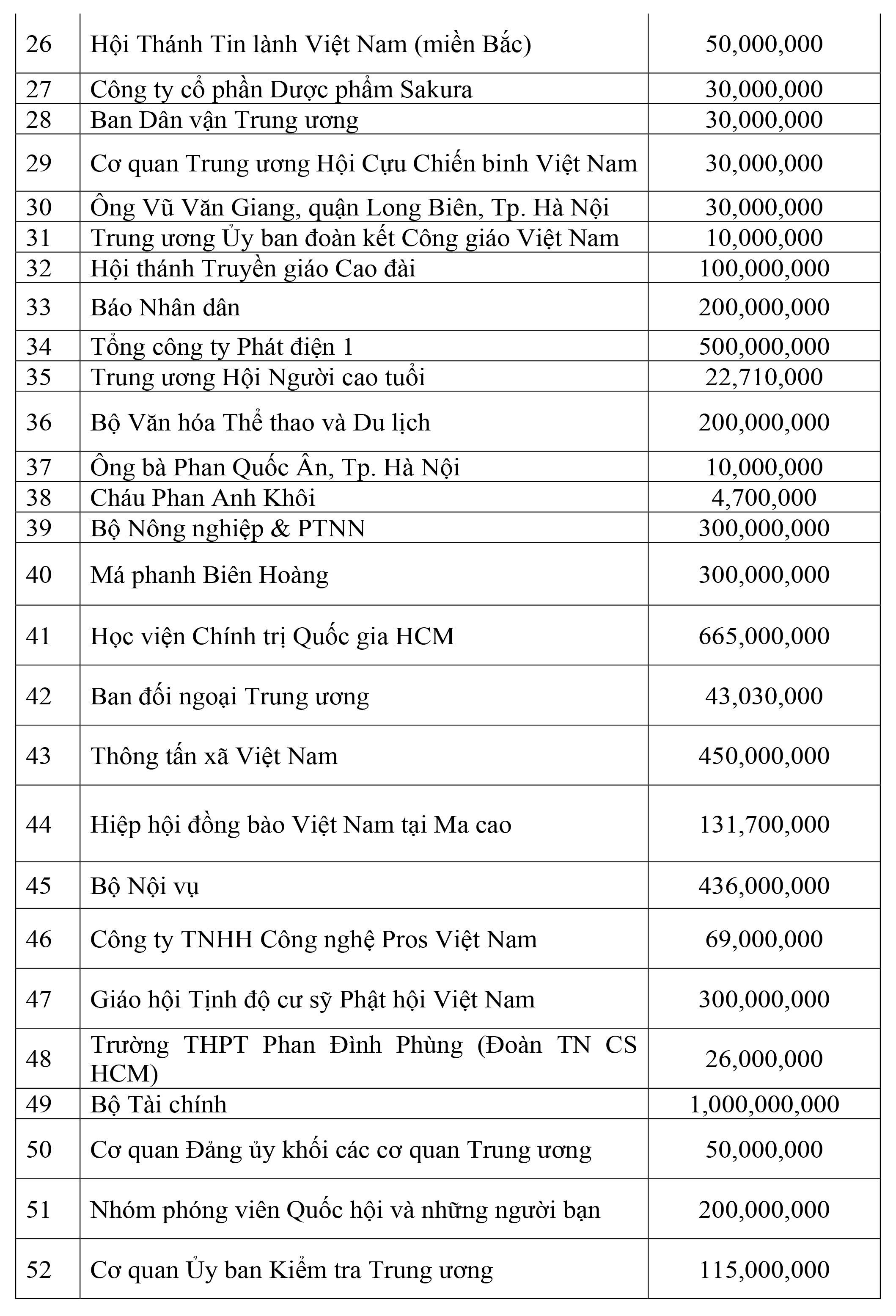 Danh sách các cơ quan, đơn vị, doanh nghiệp, tổ chức và cá nhân ủng hộ công tác phòng, chống dịch thông qua UBTƯ MTTQ Việt Nam - Ảnh 2