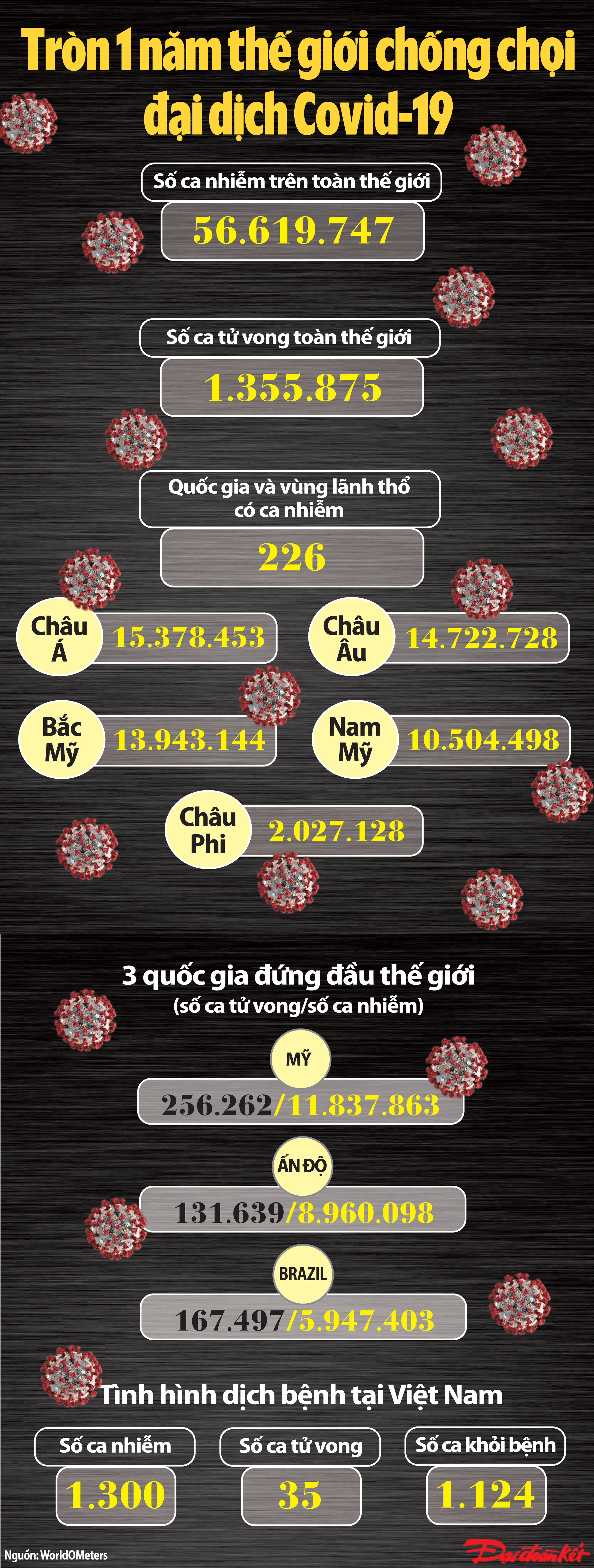 [Infographics]: Thế giới sau 1 năm xuất hiện đại dịch Covid-19 - Ảnh 1