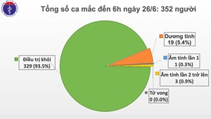 71 ngày Việt Nam không có ca Covid-19 trong cộng đồng