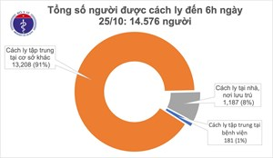 53 ngày Việt Nam không ghi nhận ca mắc mới Covid-19 ở cộng đồng