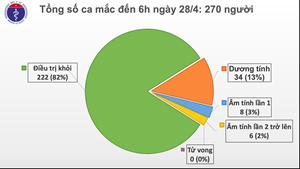 12 ngày liên tục Việt Nam không có ca mắc mới Covid-19 trong cộng đồng