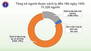 33 ngày không có ca mắc mới Covid-19 ở cộng đồng, hơn 11.000 người cách ly chống dịch