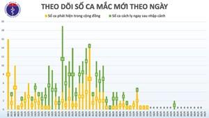 Sáng 3/5, Việt Nam tiếp tục không có ca mắc mới Covid-19