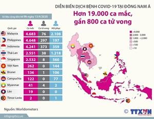 Hơn 19.000 ca mắc Covid-19 tại Đông Nam Á