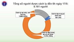 31 ngày không có ca mắc Covid-19 ở cộng đồng, hơn 9.000 người cách ly chống dịch