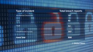 Canada: Hơn 28 triệu người bị lộ dữ liệu cá nhân