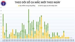 Việt Nam 3 ngày liên tiếp không có ca mới mắc Covid-19