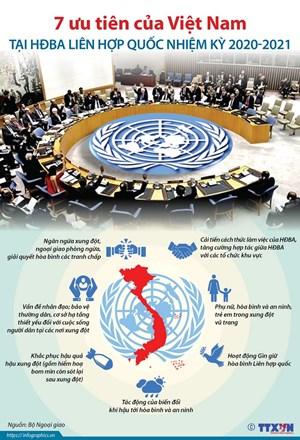 Bảy ưu tiên của Việt Nam tại Hội đồng Bảo an nhiệm kỳ 2020-2021
