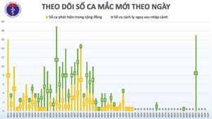 25 ngày Việt Nam không có ca lây nhiễm Covid-19 trong cộng đồng