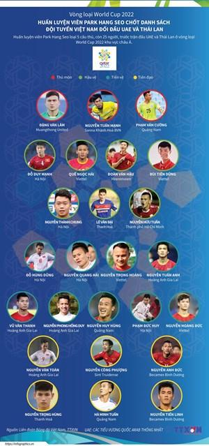 [Infographics] Chốt danh sách đội tuyển Việt Nam đối đầu UAE, Thái Lan
