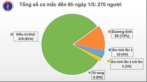 Tròn 15 ngày, Việt Nam không có ca mắc mới Covid-19 trong cộng đồng