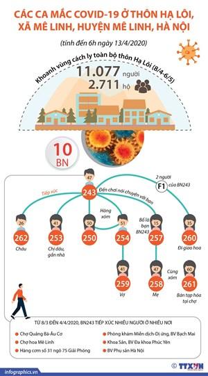 [Infographics] Thông tin về ổ dịch Covid-19 ở thôn Hạ Lôi