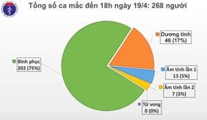 Ngày thứ 4 Việt Nam không ghi nhận ca mắc mới Covid-19