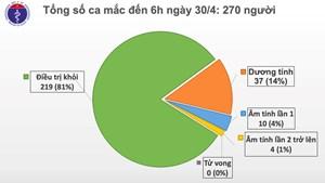 Tròn 2 tuần Việt Nam không có thêm ca lây nhiễm Covid-19 trong cộng đồng