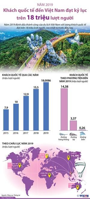 [Infographics] Trên 18 triệu lượt khách quốc tế đến Việt Nam năm 2019