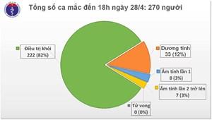 Chiều nay 28/4, Việt Nam tiếp tục không ghi nhận ca mắc mới Covid-19