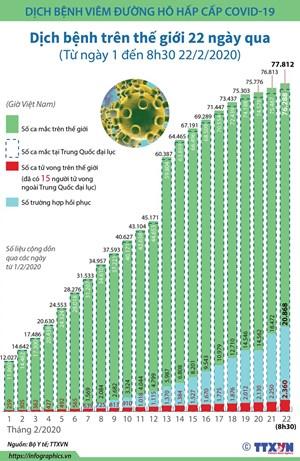 [Infographics] Cập nhật số liệu về dịch Covid-19 trên thế giới