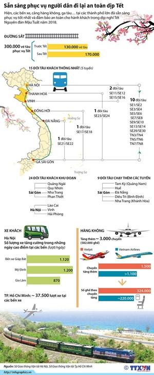 Diễn biến hoạt động vận tải hành khách phục vụ Tết Mậu Tuất 2018