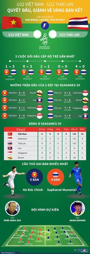 [Infographics] U22 Việt Nam-U22 Thái Lan: Quyết đấu giành vé bán kết
