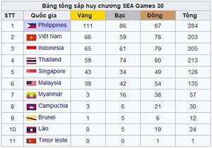 Bảng tổng sắp SEA Games 30: Bóng đá nữ đưa Việt Nam trở lại tốp 2