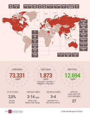 [Infographic] Số người chết vì Covid-19 tiếp tục tăng trong ngày 18/2