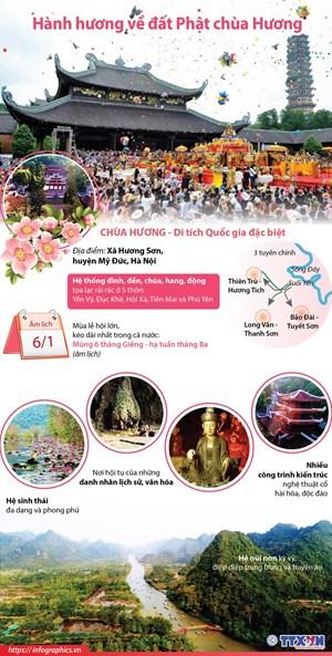 [Infographics] Hành hương về đất Phật chùa Hương