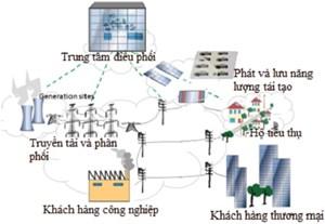 Hỗ trợ ứng dụng lưới điện thông minh