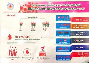 Hơn 9 triệu đơn vị máu được tiếp nhận trong 10 năm vận động hiến máu